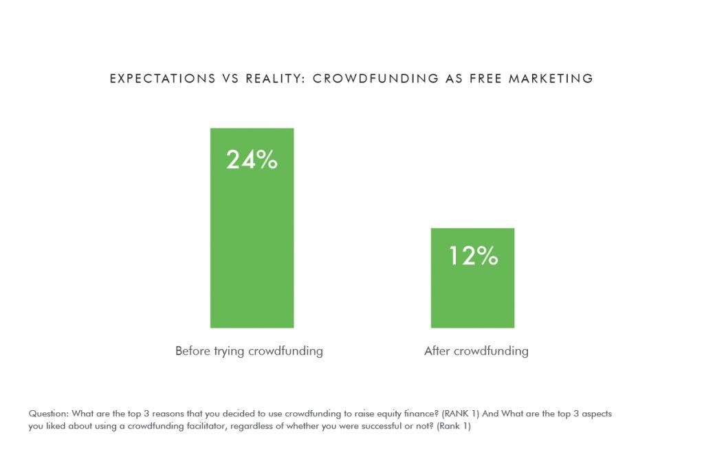 Crowdfunding as free marketing?
